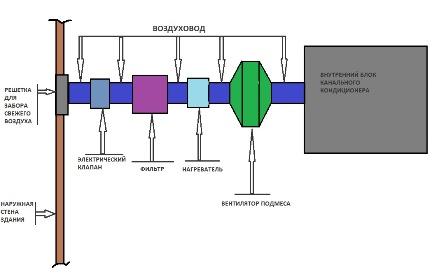 Схема подмеса свежего воздуха